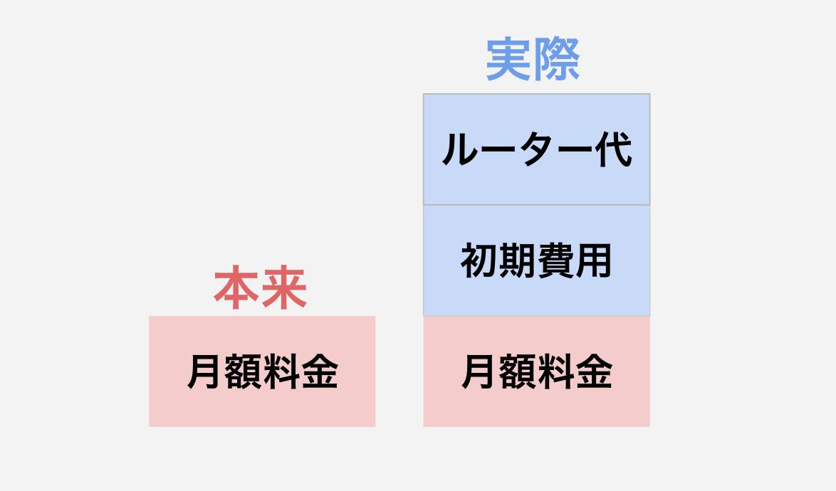 WiMAX料金