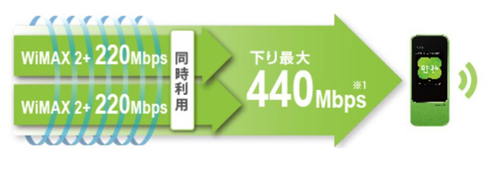 Speed Wi-Fi NEXT W04_通信速度