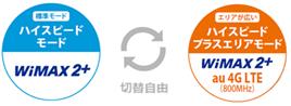 Speed Wi-Fi NEXT W04_通信モード_切り替え
